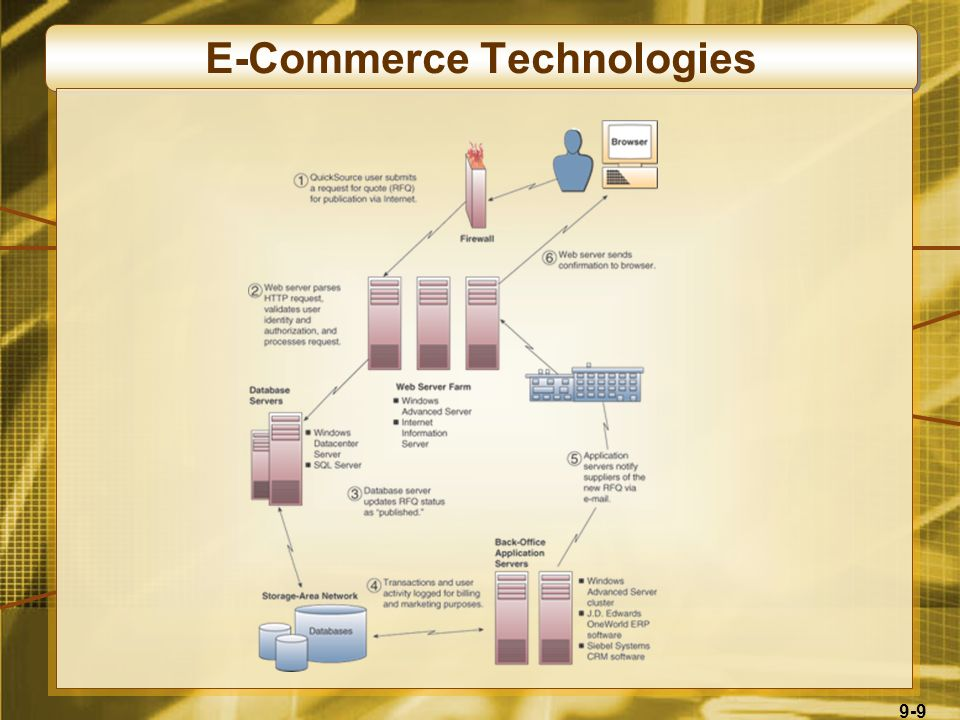 9-9 E-Commerce Technologies