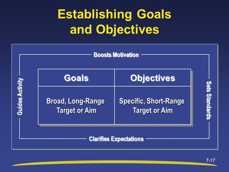 Establishing Goals and Objectives 7-17 Sets Standards Boosts Motivation Guides Activity Clarifies Expectations Broad, Long-Range Target or Aim Broad,