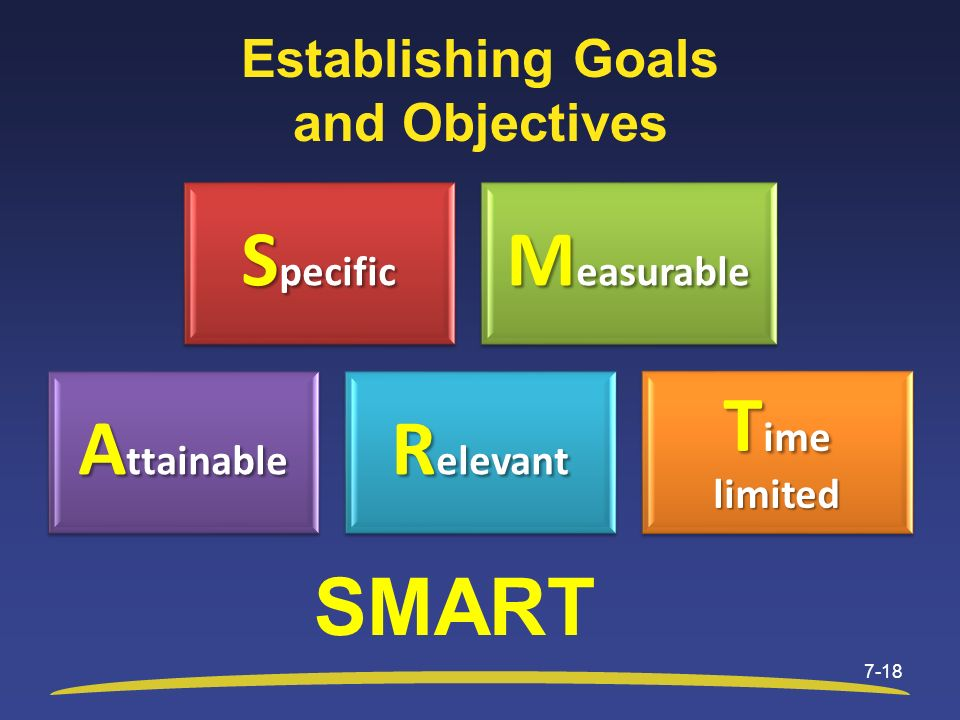 Establishing Goals and Objectives 7-18 S pecific M easurable A ttainable R elevant T ime limited SMART