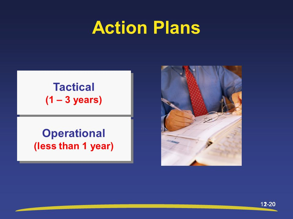 Action Plans 12-20 Tactical (1 – 3 years) Tactical (1 – 3 years) Operational (less than 1 year) Operational (less than 1 year) 1-20
