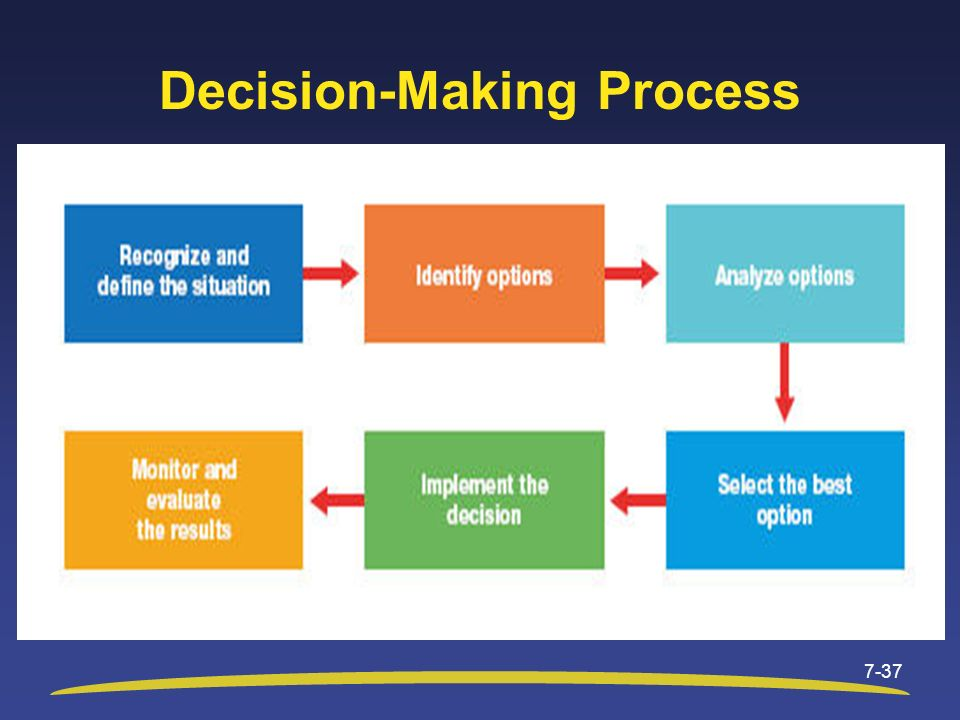 Decision-Making Process 7-37
