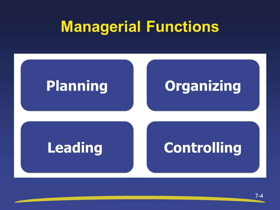 Managerial Functions 7-4 Planning Controlling Organizing Leading