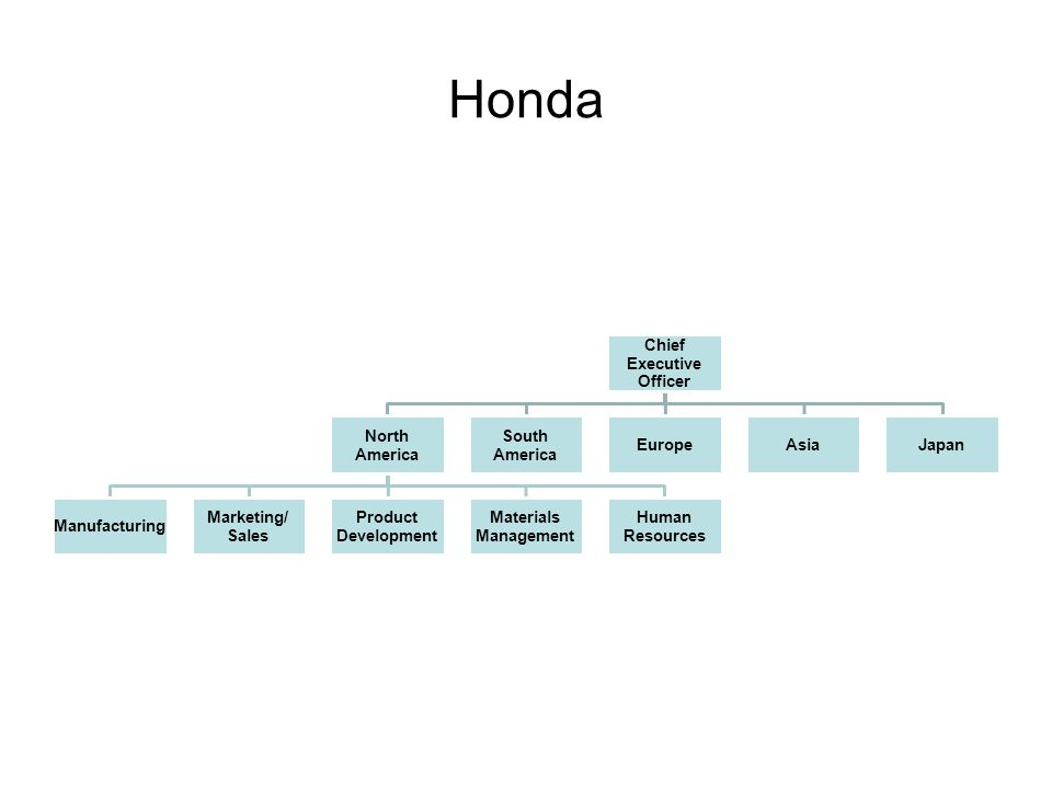 Honda Chief Executive Officer North America Manufacturing Marketing/ Sales Product Development Materials Management Human Resources South America EuropeAsiaJapan
