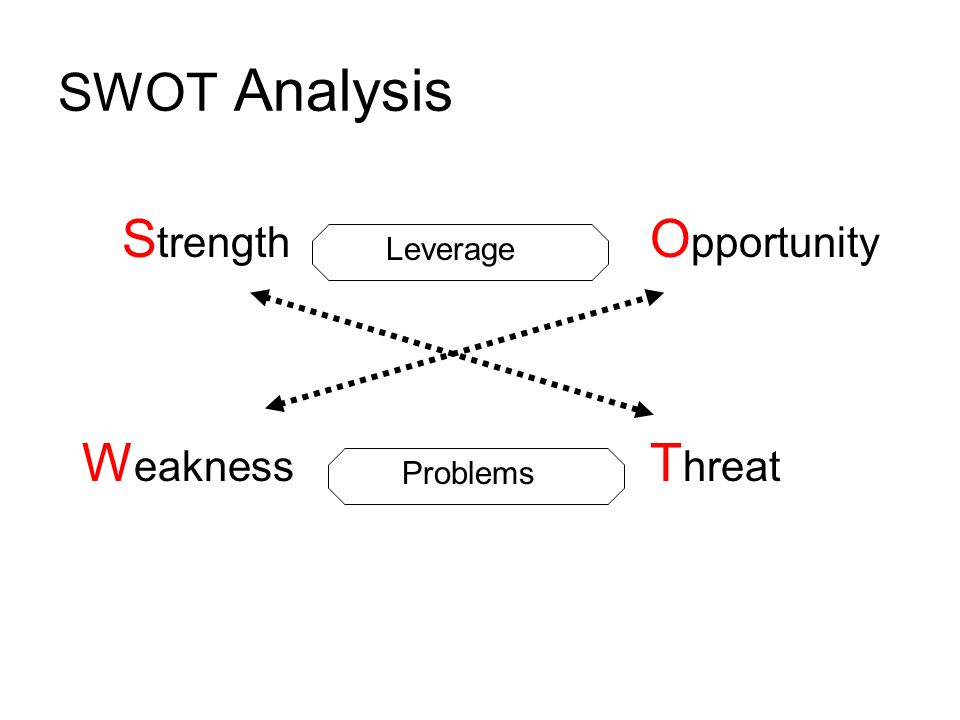 Leverage Problems S trength O pportunity W eakness T hreat SWOT Analysis