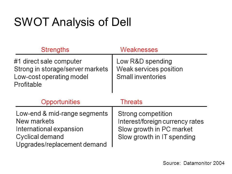 SWOT Analysis of Dell StrengthsWeaknesses ThreatsOpportunities #1 direct sale computer Strong in storage/server markets Low-cost operating model Profitable Low R&D spending Weak services position Small inventories Low-end & mid-range segments New markets International expansion Cyclical demand Upgrades/replacement demand Strong competition Interest/foreign currency rates Slow growth in PC market Slow growth in IT spending Source: Datamonitor 2004
