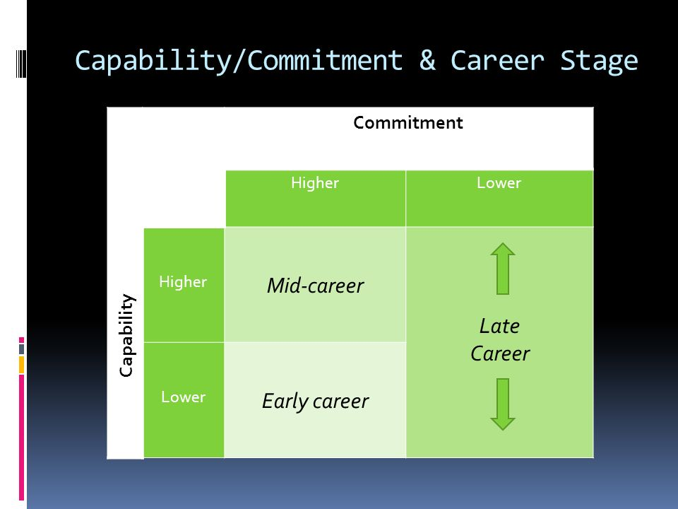 Capability/Commitment & Career Stage Capability Commitment HigherLower Higher Mid-career Late Career Lower Early career