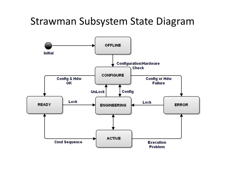 Strawman Diagram Example - Wiring Library •