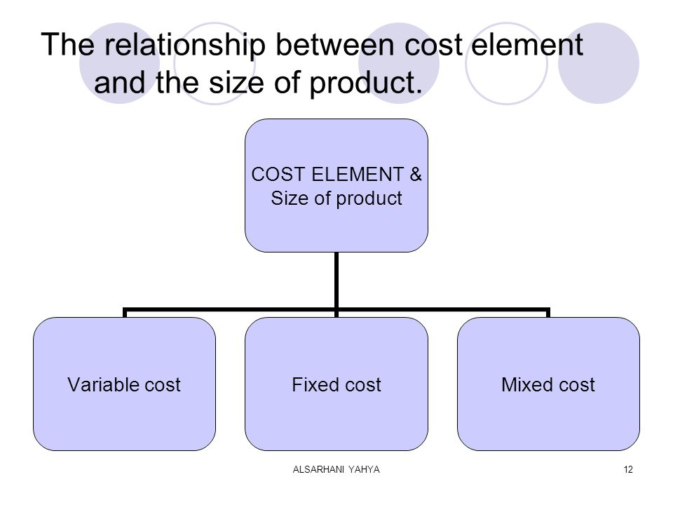 ALSARHANI YAHYA12 The relationship between cost element and the size of product.