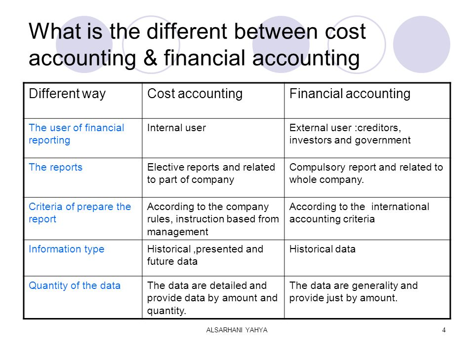 ALSARHANI YAHYA4 What is the different between cost accounting & financial accounting Different wayCost accountingFinancial accounting The user of financial reporting Internal userExternal user :creditors, investors and government The reportsElective reports and related to part of company Compulsory report and related to whole company.