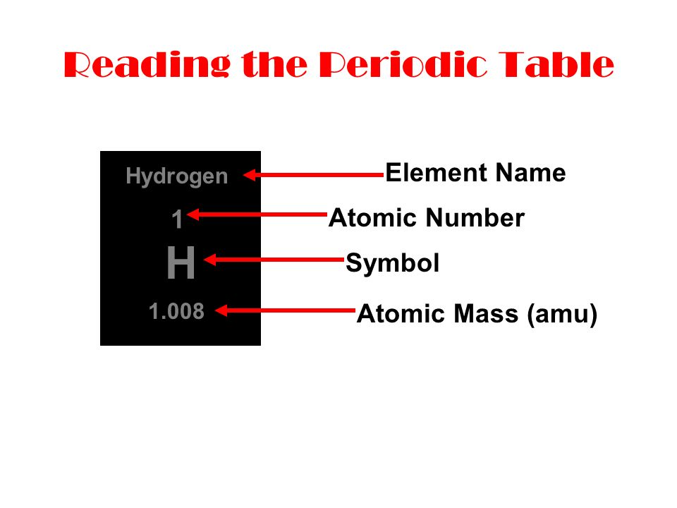 Atomic structure the periodic table isotopes and average atomic 3 reading the periodic table h hydrogen 1 1008 element name atomic number symbol atomic mass amu urtaz Image collections