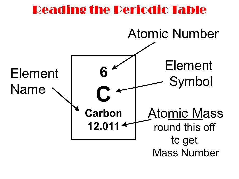 Atomic structure the periodic table isotopes and average atomic 5 6 c carbon 12011 atomic number element symbol element name atomic mass round this off to get mass number reading the periodic table urtaz Gallery