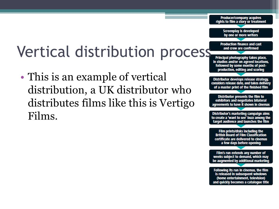 Film distribution by joe mccay film distributors a film distributor 8 vertical distribution process this is an example of vertical distribution a uk distributor who distributes films like this is vertigo films altavistaventures Gallery