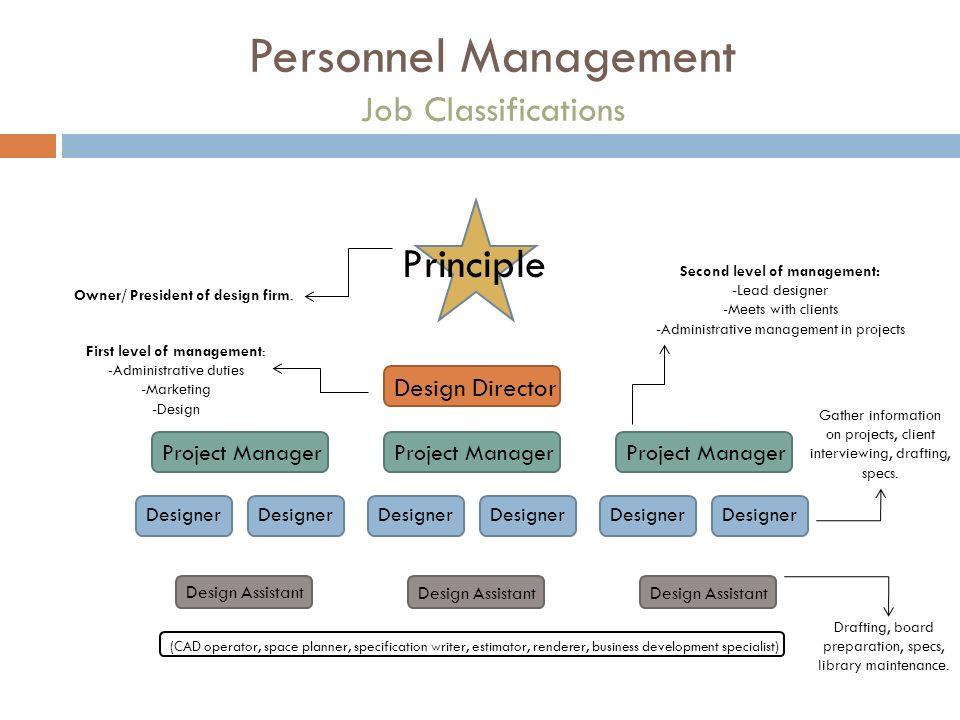 PERSONNEL MANAGEMENT In Interior Design Michelle Egan ppt download