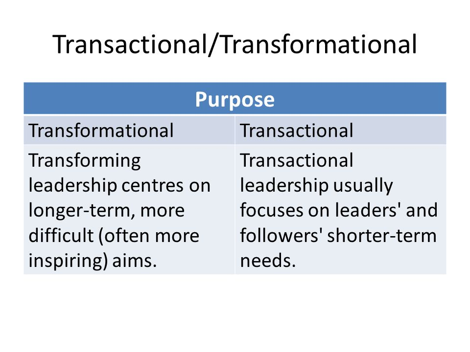 Transactional/Transformational Purpose TransformationalTransactional Transforming leadership centres on longer-term, more difficult (often more inspiring) aims.