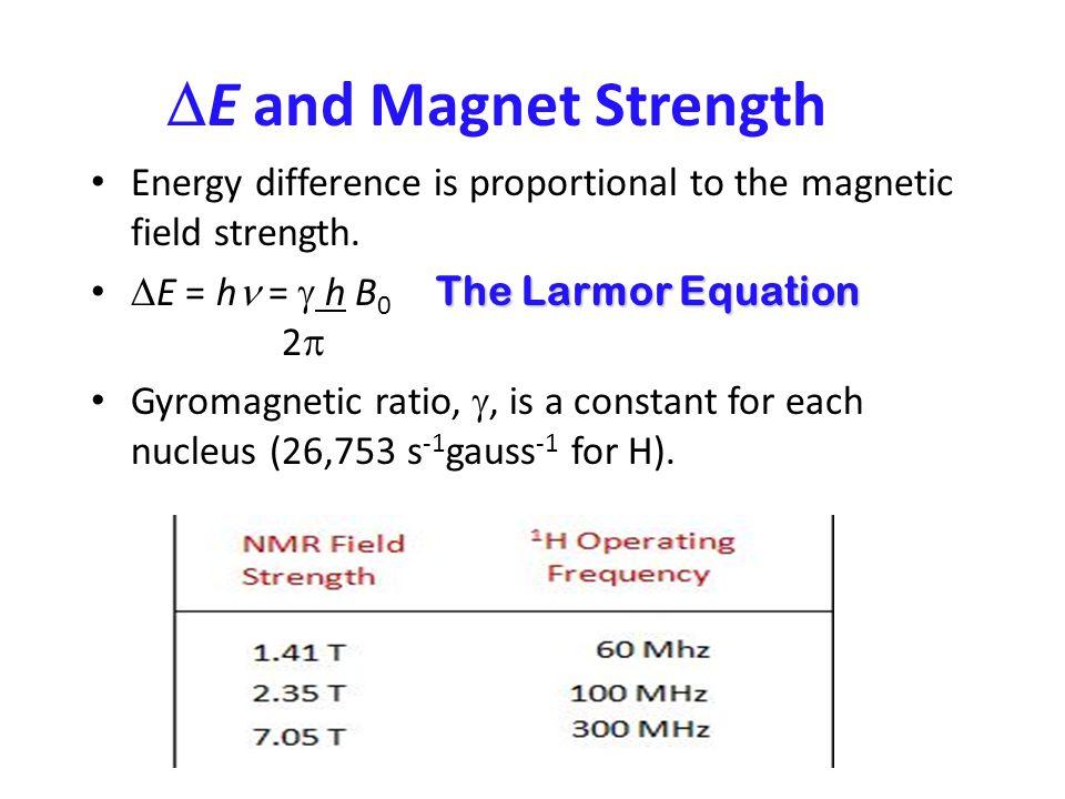 NMR SPECTROSCOPY. Nuclear magnetic resonance spectroscopy has ...