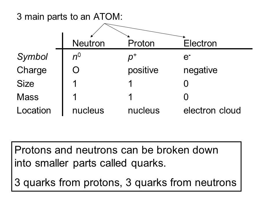 Unit one beginning chemistry 1 atoms elements compounds names 3 3 urtaz Choice Image