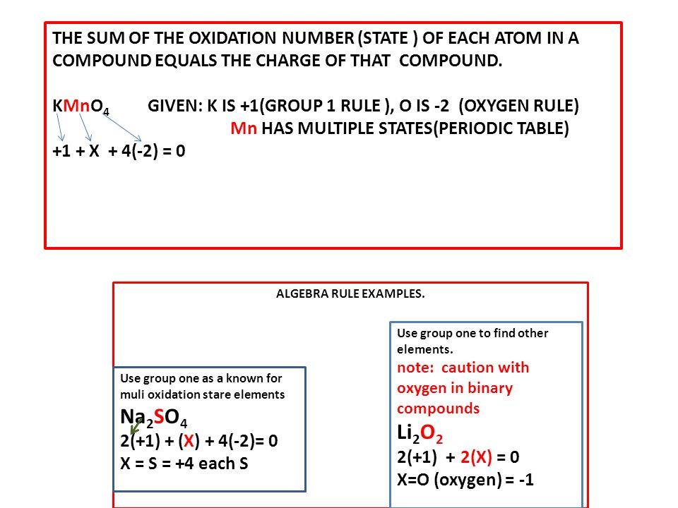 Assign oxidation numbers to each element in the following compounds