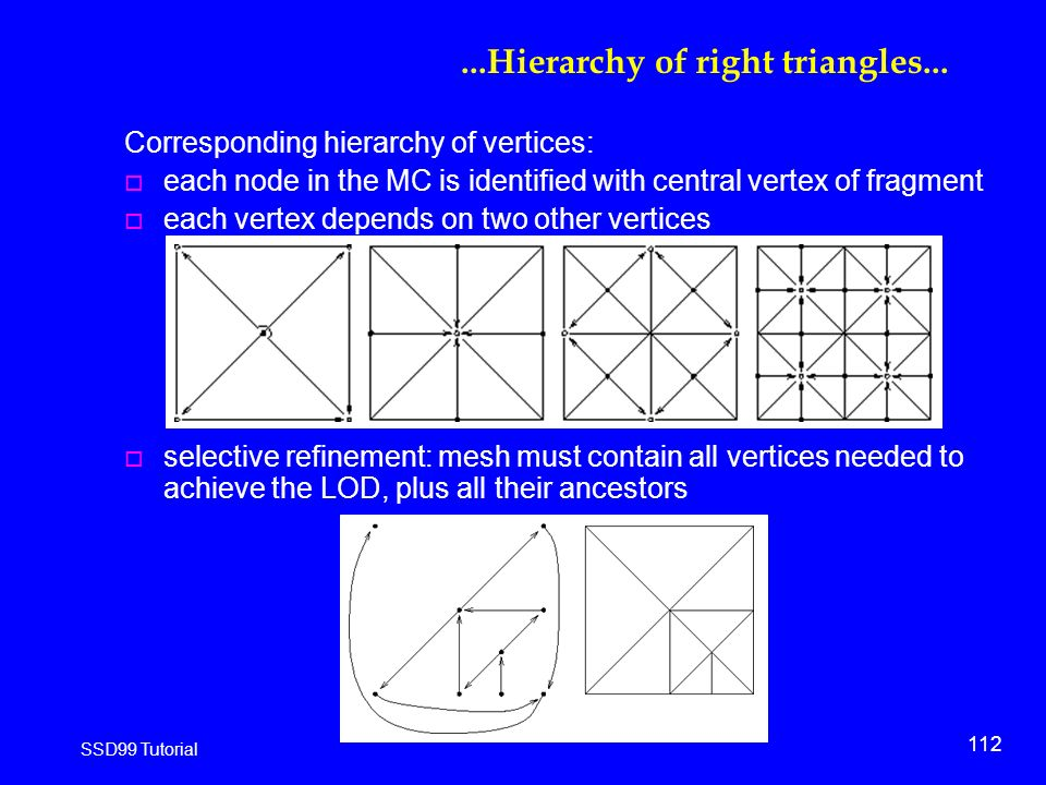 112 SSD99 Tutorial...Hierarchy of right triangles...