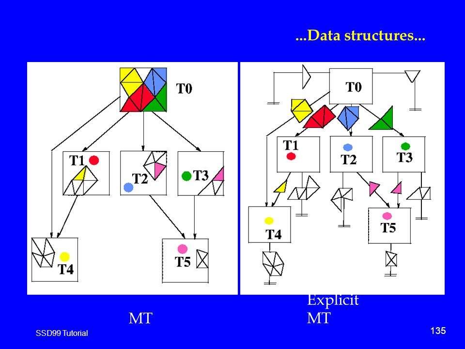 135 SSD99 Tutorial...Data structures... MT Explicit MT