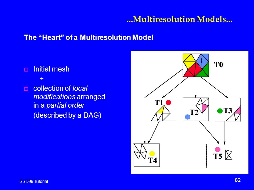 82 SSD99 Tutorial...Multiresolution Models...