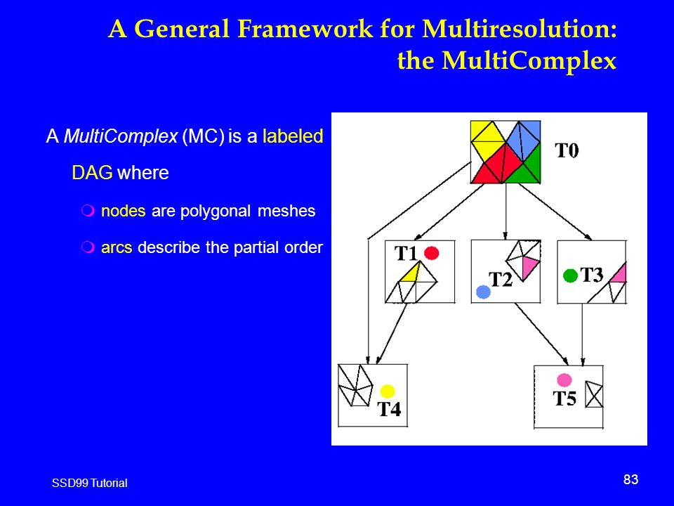 83 SSD99 Tutorial A General Framework for Multiresolution: the MultiComplex A MultiComplex (MC) is a labeled DAG where mnodes are polygonal meshes marcs describe the partial order