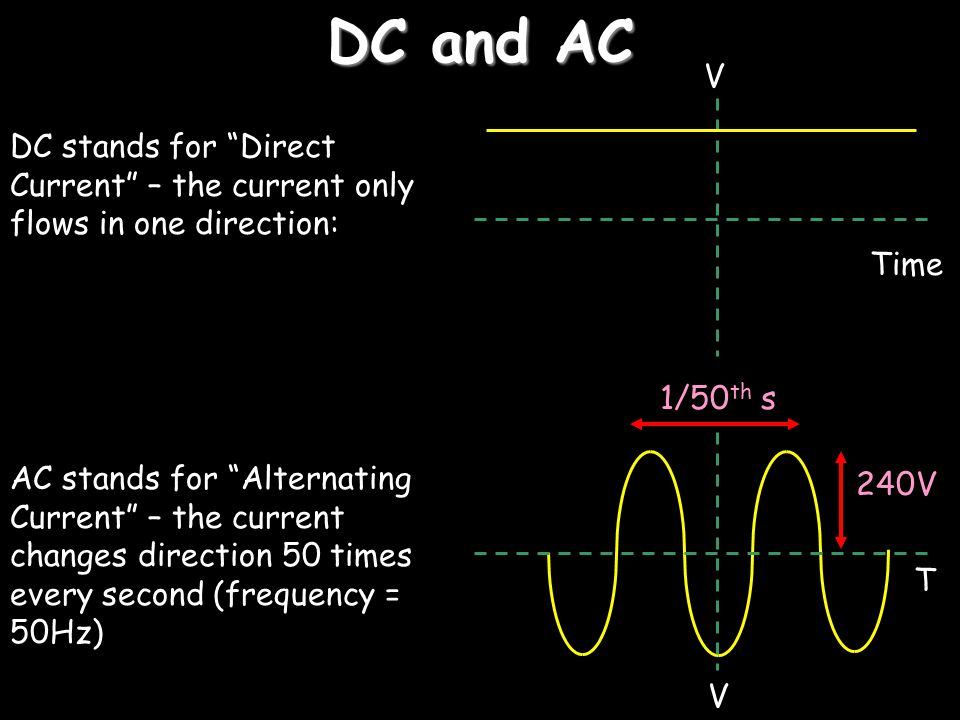 slide_3 electricity in the home cbe wiring a plug dc and ac dc stands for ac home wiring diagram at alyssarenee.co