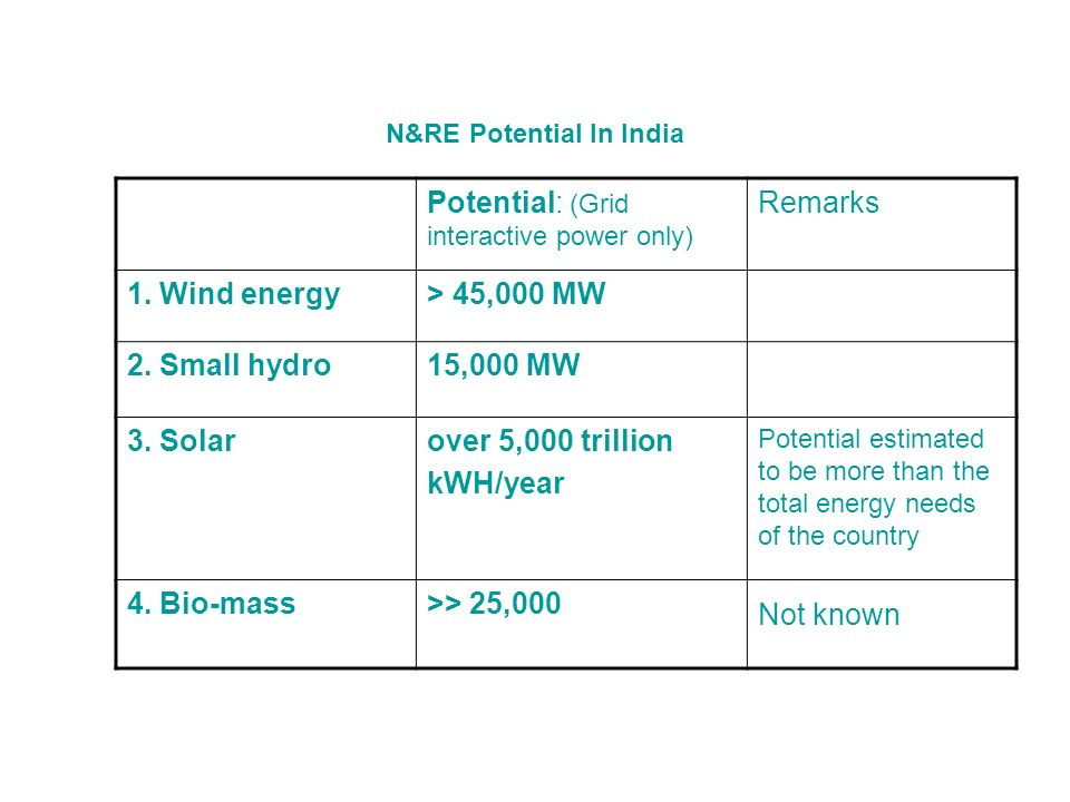 N&RE Potential In India Potential: (Grid interactive power only) Remarks 1.