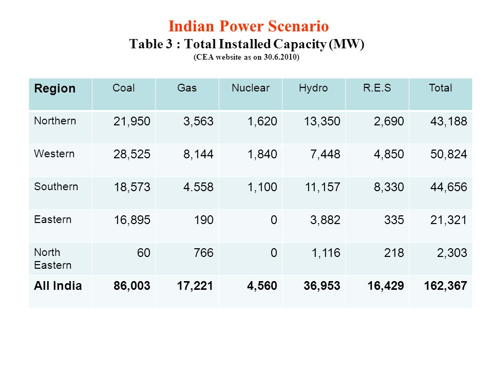 Indian Power Scenario Table 3 : Total Installed Capacity (MW) (CEA website as on 30.6.2010) Region CoalGasNuclearHydroR.E.STotal Northern 21,9503,5631,62013,3502,69043,188 Western 28,5258,1441,8407,4484,85050,824 Southern 18,5734.5581,10011,1578,33044,656 Eastern 16,89519003,88233521,321 North Eastern 6076601,1162182,303 All India86,00317,2214,56036,95316,429162,367