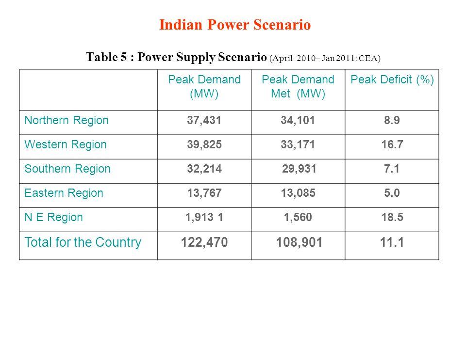 Indian Power Scenario Table 5 : Power Supply Scenario (April 2010– Jan 2011: CEA) Peak Demand (MW) Peak Demand Met (MW) Peak Deficit (%) Northern Region37,43134,1018.9 Western Region39,82533,17116.7 Southern Region32,214 29,9317.1 Eastern Region13,76713,0855.0 N E Region1,913 11,56018.5 Total for the Country122,470 108,90111.1