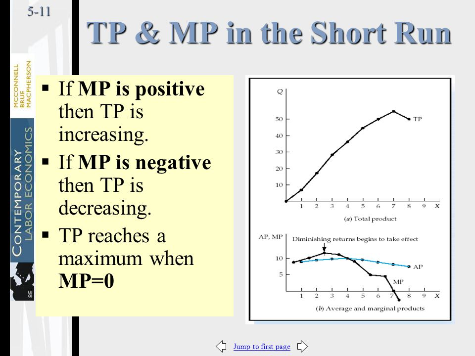 Jump to first page5-11  If MP is positive then TP is increasing.
