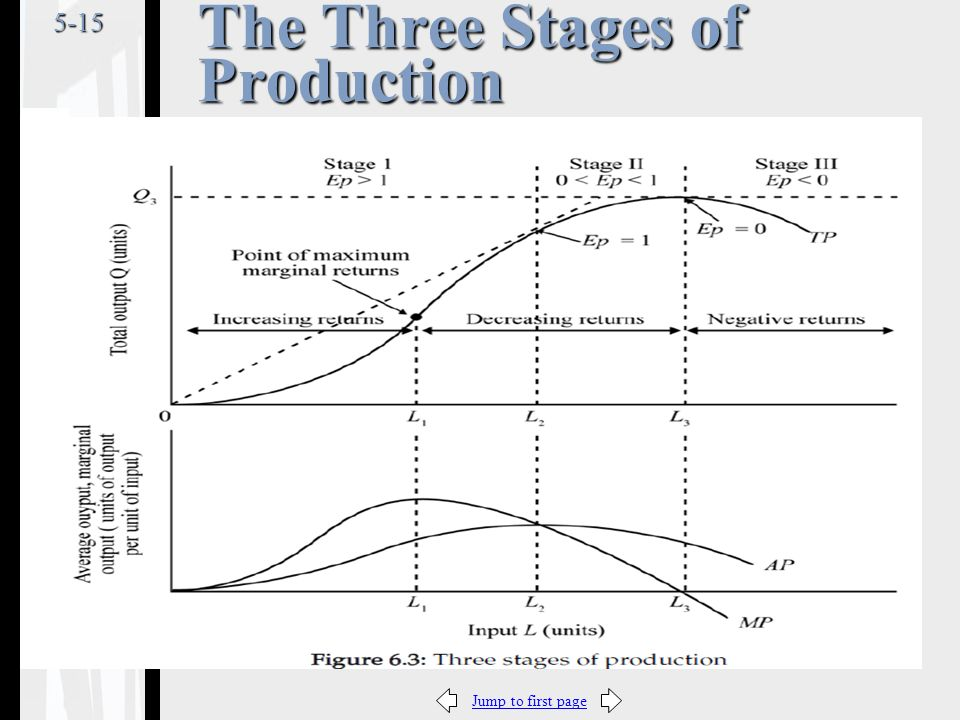 Jump to first page5-15 The Three Stages of Production
