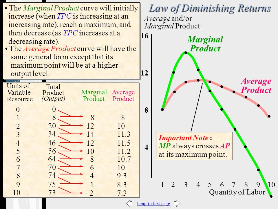 Jump to first page5-9 Average Product Marginal Product 0 Average and/or Marginal Product 54 3 21 The Marginal Product curve will initially increase (when TPC is increasing at an increasing rate), reach a maximum, and then decrease (as TPC increases at a decreasing rate).
