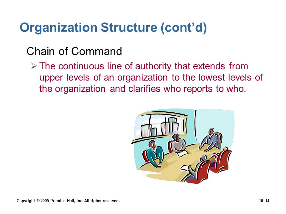 Copyright © 2005 Prentice Hall, Inc. All rights reserved.10–14 Organization Structure (cont'd) Chain of Command  The continuous line of authority tha
