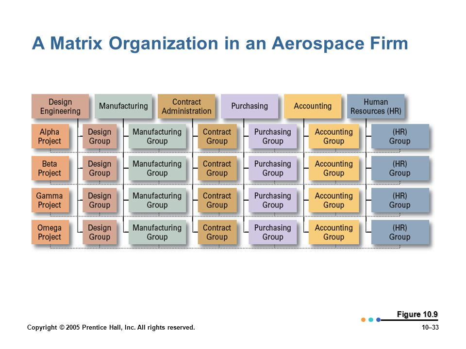 Copyright © 2005 Prentice Hall, Inc. All rights reserved.10–33 Figure 10.9 A Matrix Organization in an Aerospace Firm