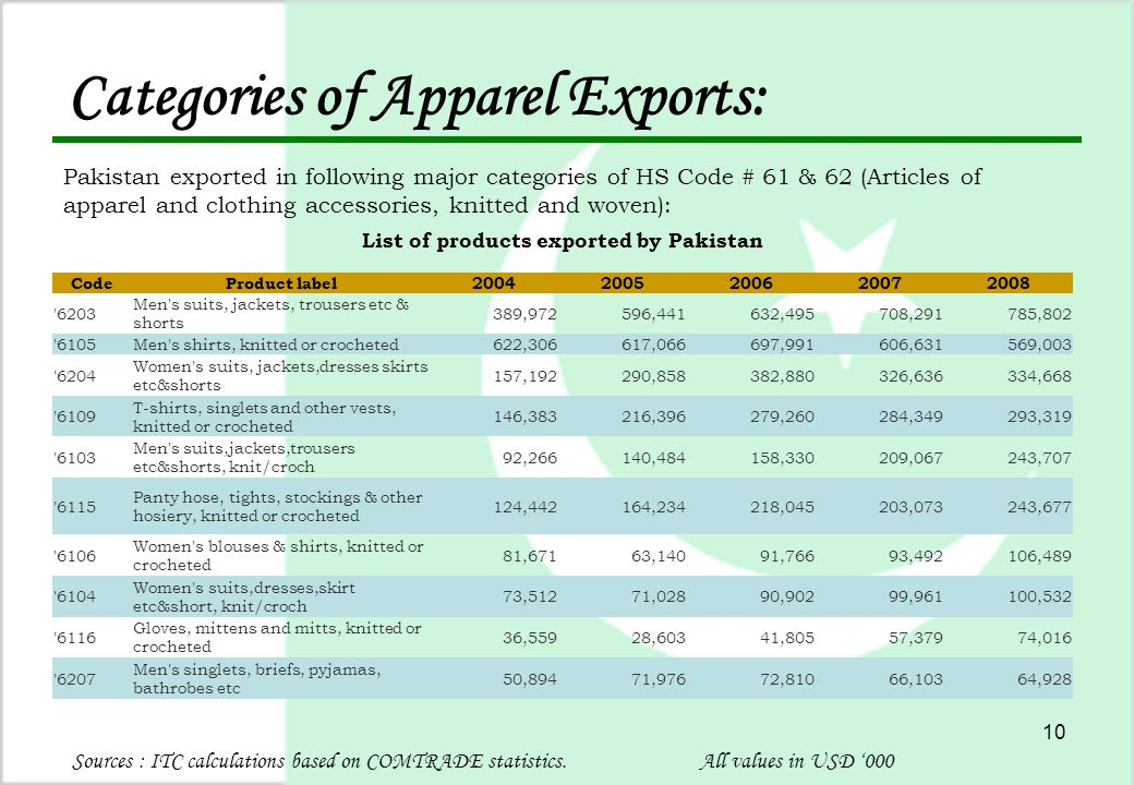 10 Categories of Apparel Exports: Pakistan exported in following major categories of HS Code # 61 & 62 (Articles of apparel and clothing accessories, knitted and woven): Sources : ITC calculations based on COMTRADE statistics.All values in USD '000 List of products exported by Pakistan CodeProduct label20042005200620072008 6203 Men s suits, jackets, trousers etc & shorts 389,972 596,441 632,495 708,291 785,802 6105Men s shirts, knitted or crocheted 622,306 617,066 697,991 606,631 569,003 6204 Women s suits, jackets,dresses skirts etc&shorts 157,192 290,858 382,880 326,636 334,668 6109 T-shirts, singlets and other vests, knitted or crocheted 146,383 216,396 279,260 284,349 293,319 6103 Men s suits,jackets,trousers etc&shorts, knit/croch 92,266 140,484 158,330 209,067 243,707 6115 Panty hose, tights, stockings & other hosiery, knitted or crocheted 124,442 164,234 218,045 203,073 243,677 6106 Women s blouses & shirts, knitted or crocheted 81,671 63,140 91,766 93,492 106,489 6104 Women s suits,dresses,skirt etc&short, knit/croch 73,512 71,028 90,902 99,961 100,532 6116 Gloves, mittens and mitts, knitted or crocheted 36,559 28,603 41,805 57,379 74,016 6207 Men s singlets, briefs, pyjamas, bathrobes etc 50,894 71,976 72,810 66,103 64,928