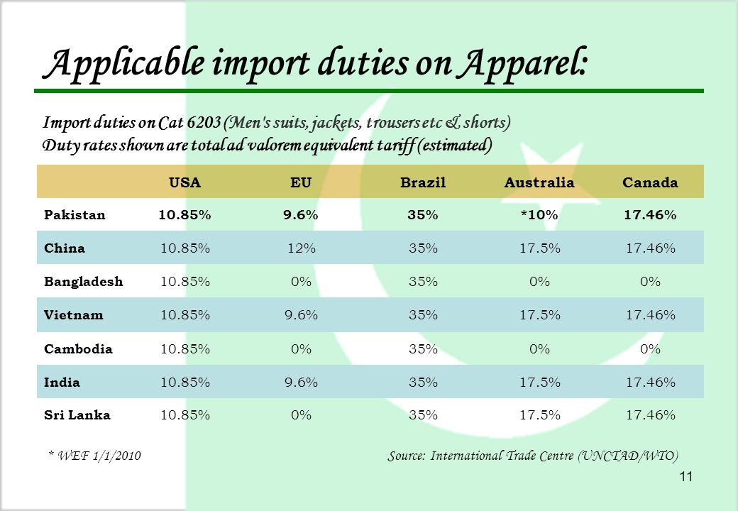 11 Applicable import duties on Apparel: Import duties on Cat 6203 (Men s suits, jackets, trousers etc & shorts) Duty rates shown are total ad valorem equivalent tariff (estimated) USAEUBrazilAustraliaCanada Pakistan10.85%9.6%35%*10%17.46% China 10.85%12%35%17.5%17.46% Bangladesh 10.85%0%35%0% Vietnam 10.85%9.6%35%17.5%17.46% Cambodia 10.85%0%35%0% India 10.85%9.6%35%17.5%17.46% Sri Lanka 10.85%0%35%17.5%17.46% * WEF 1/1/2010Source: International Trade Centre (UNCTAD/WTO)