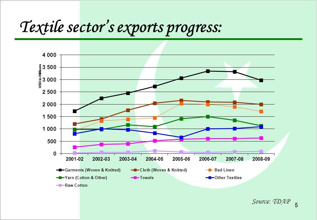 5 Textile sector's exports progress: Source: TDAP
