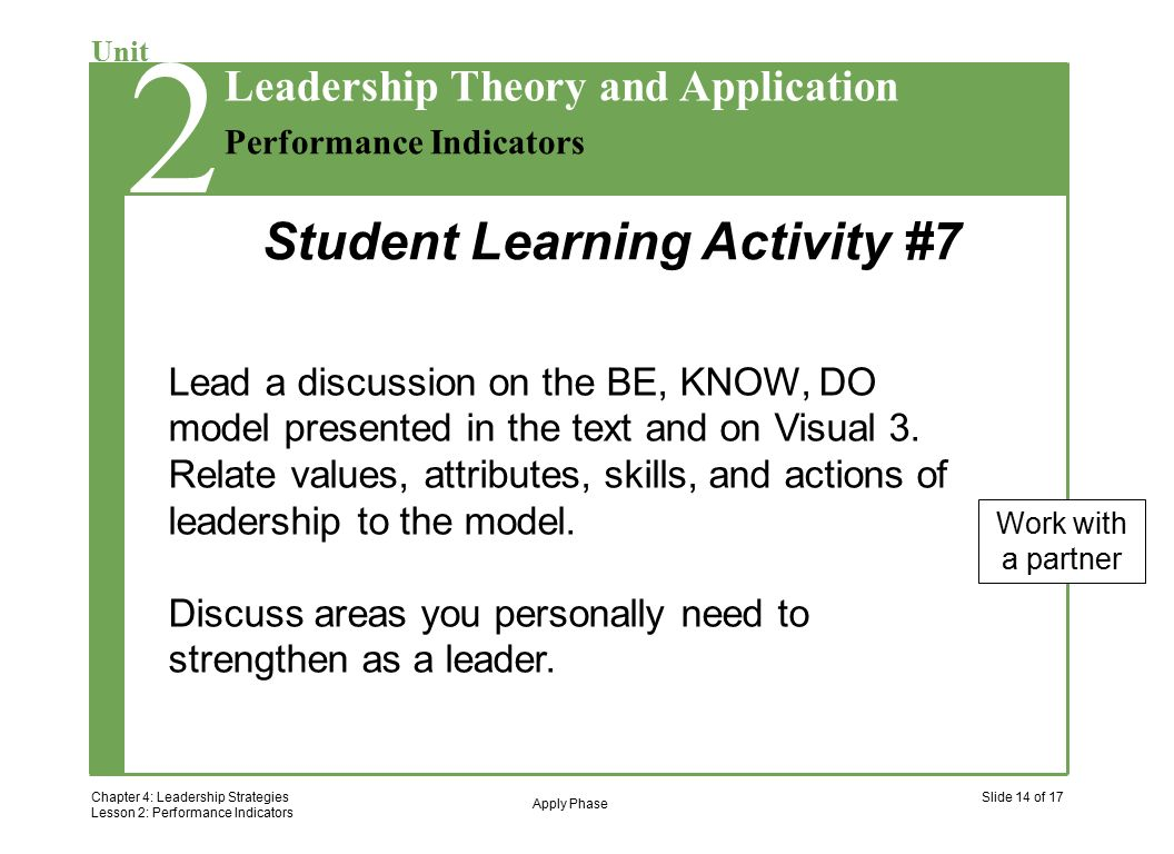 2 Chapter 4: Leadership Strategies Lesson 2: Performance Indicators Slide 14 of 17 Unit Performance Indicators Leadership Theory and Application 2 Lead a discussion on the BE, KNOW, DO model presented in the text and on Visual 3.