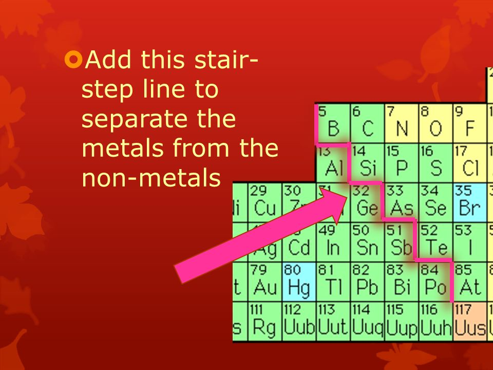 Family names navigating the periodic table part 1 metals 3 add this stair step line to separate the metals from the non metals urtaz Image collections