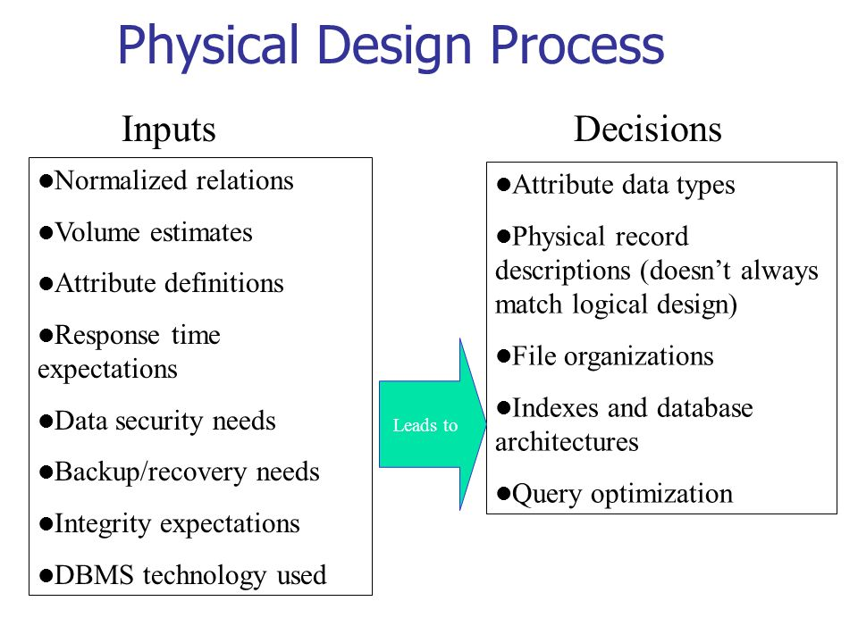 physical database design Start studying s307 chapter 5: physical database design and performance learn vocabulary, terms, and more with flashcards, games, and other study tools.