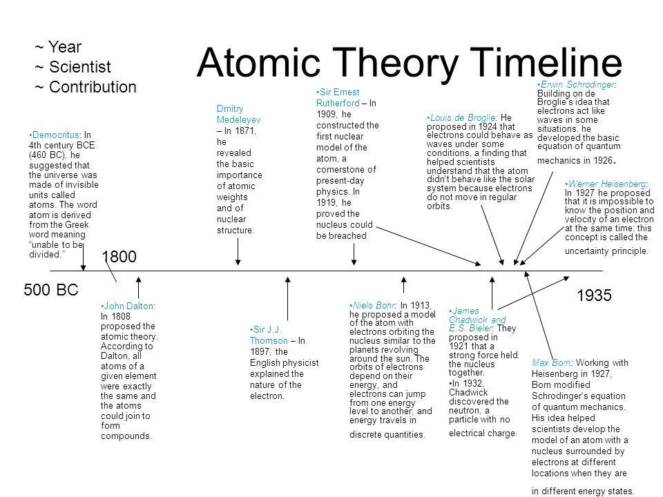 Atomic Theory Timeline 55674 | RIMEDIA