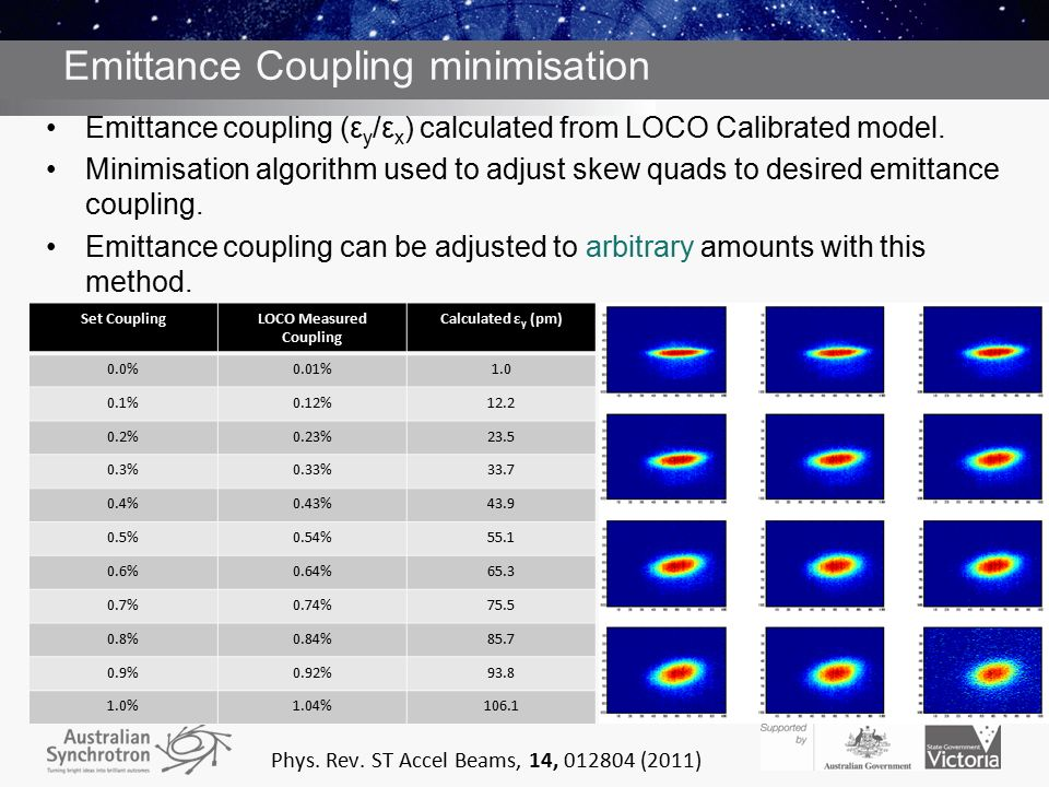 Emittance Coupling minimisation Emittance coupling (ε y /ε x ) calculated from LOCO Calibrated model.