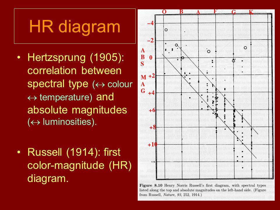 Astroparticle physics 1 stellar astrophysics and solar neutrinos 4 hr diagram hertzsprung ccuart Gallery