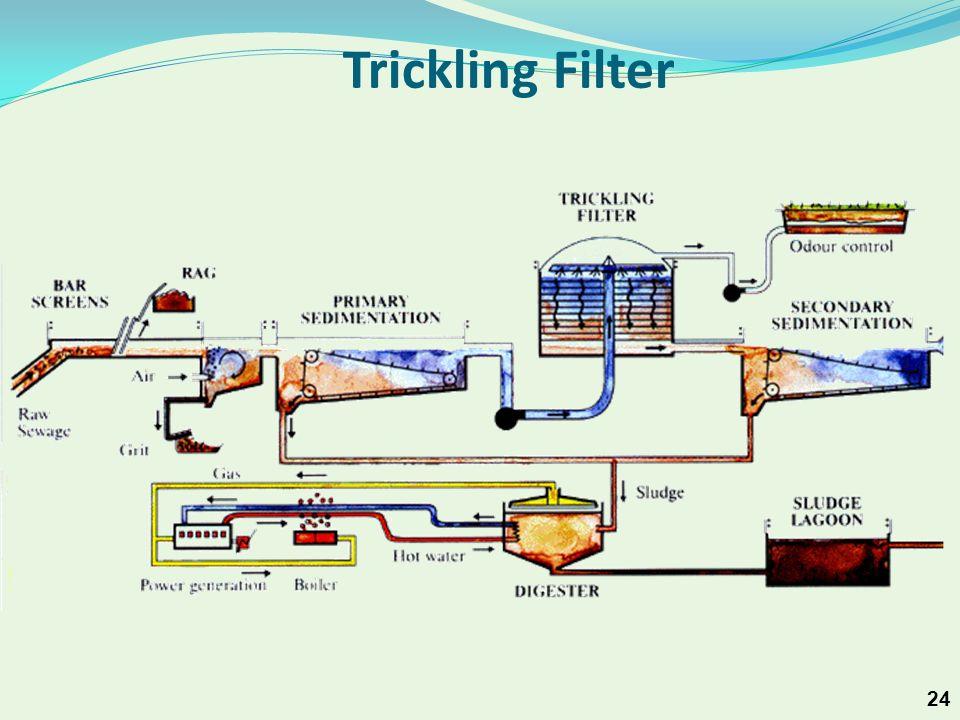 24 Trickling Filter