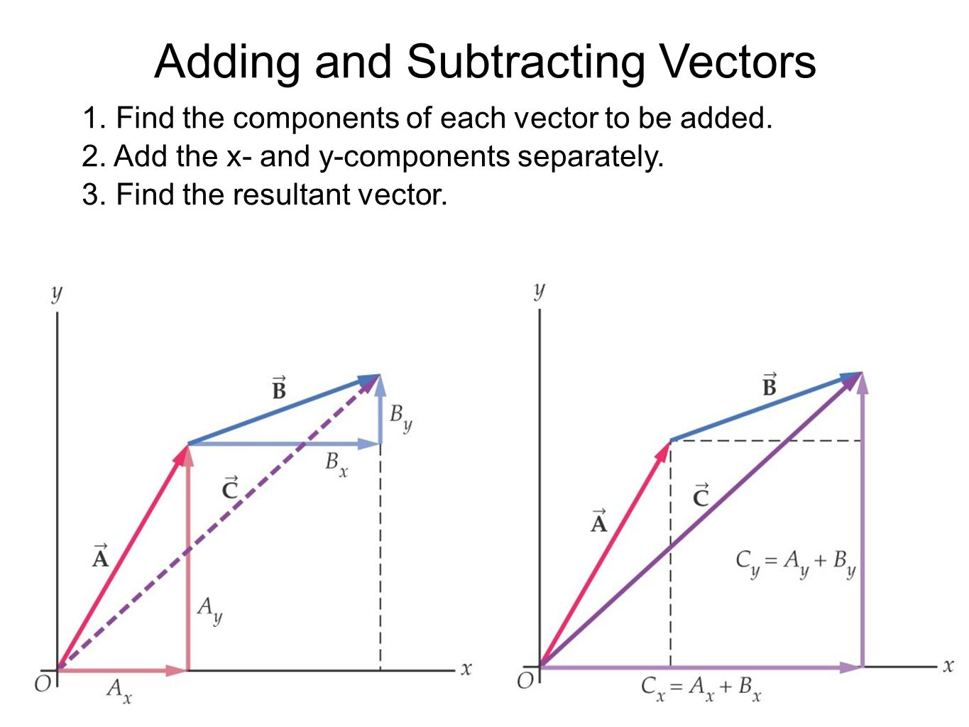Adding and subtracting multiple vectors