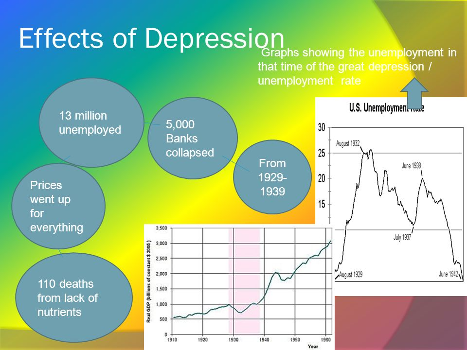 Was the Great Depression (1929-1933) really as bad as we are led to believe?