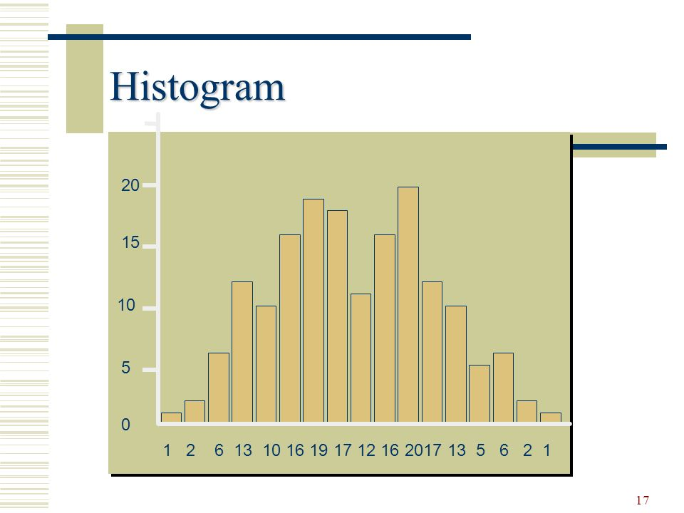 17 Histogram 0 5 10 15 20 1 2 6 13 10 16 19 17 12 16 2017 13 5 6 2 1