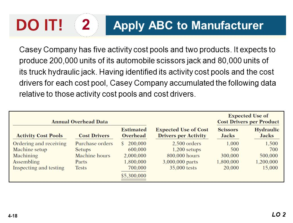 4 18 2 Apply ABC To Manufacturer Casey Company Has Five Activity Cost Pools  And