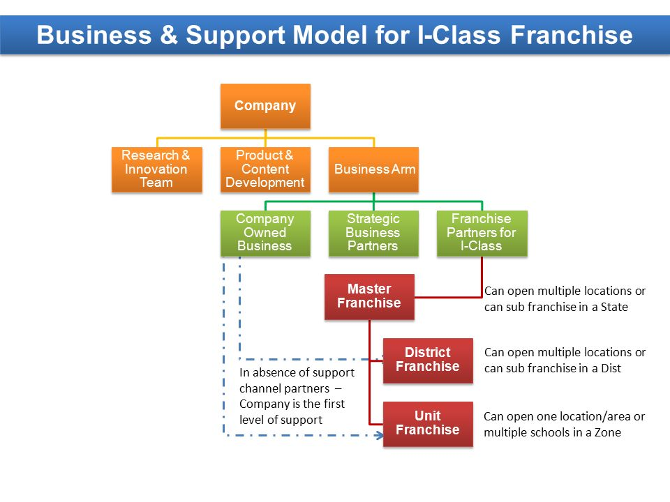 Business & Support Model for I-Class Franchise In absence of support channel partners – Company is the first level of support Can open one location/area or multiple schools in a Zone Can open multiple locations or can sub franchise in a Dist Can open multiple locations or can sub franchise in a State