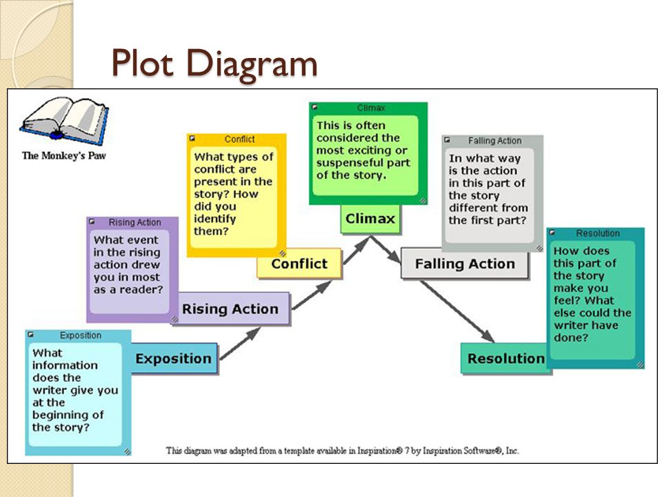 Elements of literature plot setting characters conflict theme 2 plot diagram ccuart Image collections